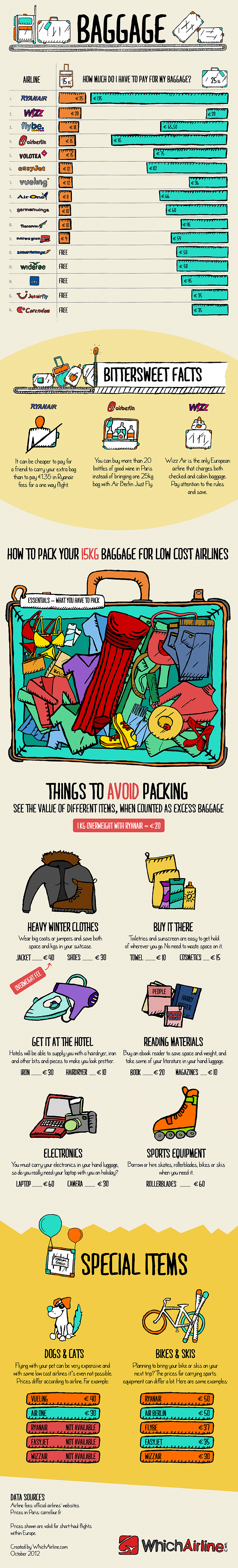 Low Cost Airline Baggage Fees Dissected (UK Version)